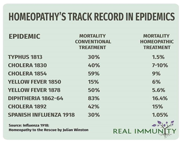 table of homeopathy's track records in pandemics